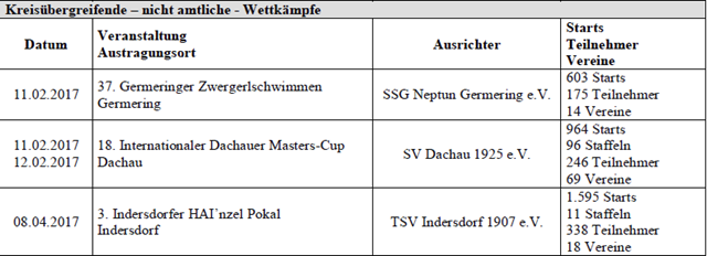 tabelle schwimmbverband 2